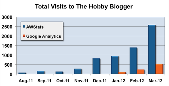THB Total Visitors First 7 Months