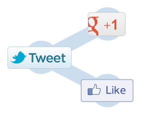 Google, Twitter, and Facebook Share Buttons