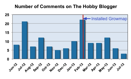 Number of Comments on The Hobby Blogger