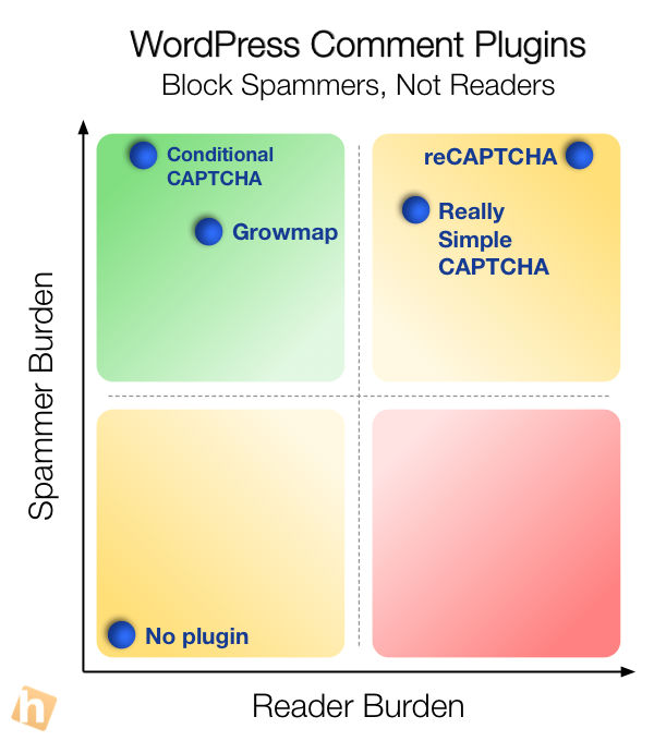 WordPress Comment Plugins: Reader Burden vs. Spammer Burden