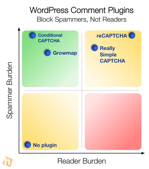 WordPress Comment Plugins: Reader Burden vs. Spammer Burden
